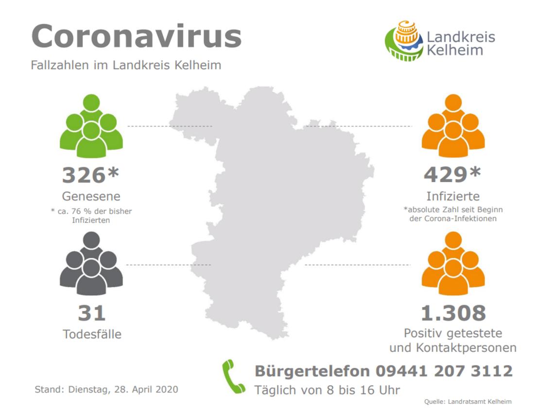 Coronavirus im Landkreis Kelheim: Zahl der Genesenen ...
