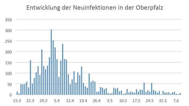 © Regierung der Oberpfalz / Datenquelle: LGL